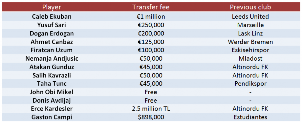 trabzonsportransfers2019